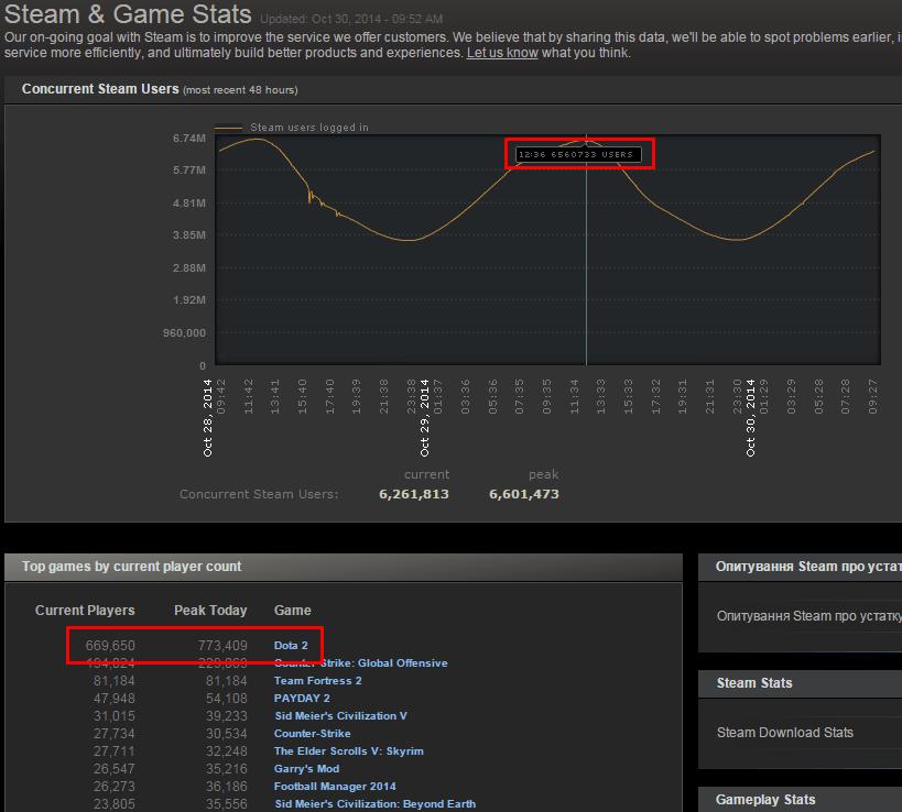 Статистика Dota 2 в Steam
